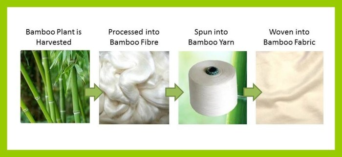 how bamboo fabric is made