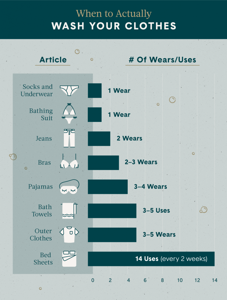 when to actually wash your clothes?